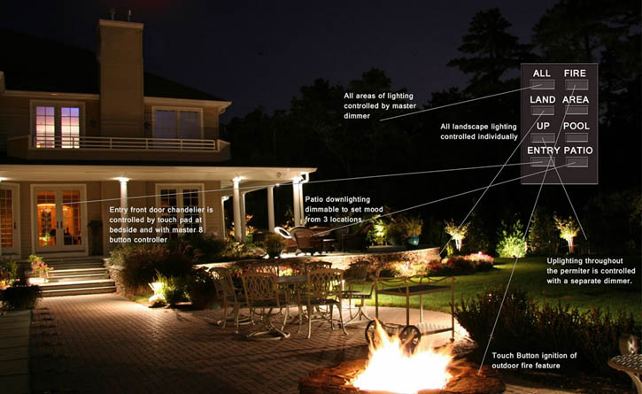 Outdoor Lighting Automation