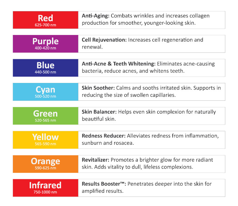 Light Therapy Color Guide